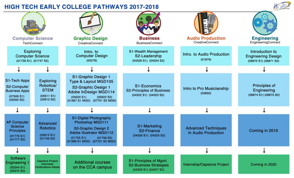 careerconnect-pathways-2
