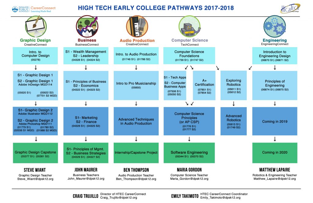 High Tech Early College CareerConnect Course of Study